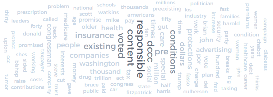 dem word cloud