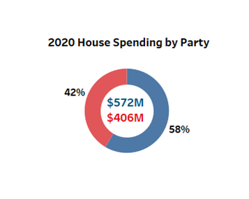 Political media dollars by party