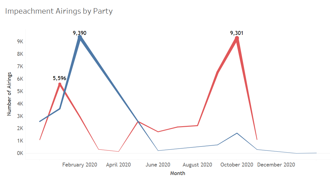 Advertising Insights by Party